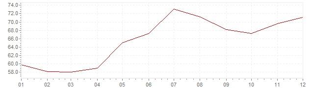 Graphik - Inflation Turquie 1993 (IPC)