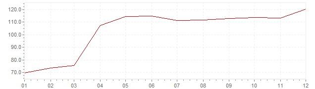 Graphik - Inflation Turquie 1994 (IPC)