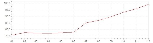 Graphik - Inflation Turquie 1997 (IPC)