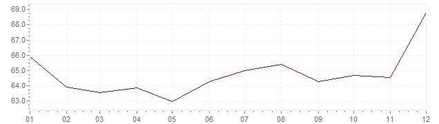 Gráfico - inflación de Turquía en 1999 (IPC)