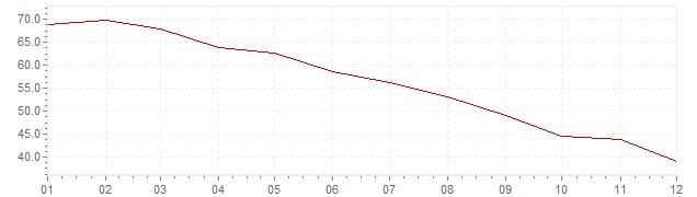 Gráfico - inflación de Turquía en 2000 (IPC)
