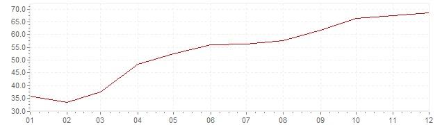 Chart - inflation Turkey 2001 (CPI)