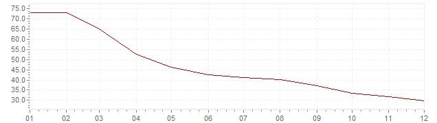 Gráfico - inflación de Turquía en 2002 (IPC)