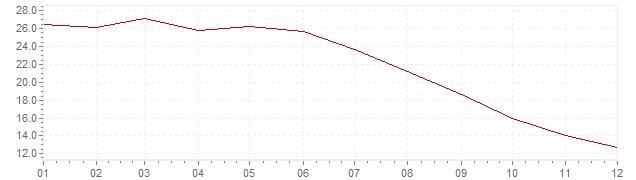 Gráfico – inflação na Turquia em 2003 (IPC)