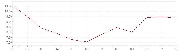 Gráfico – inflação na Turquia em 2004 (IPC)