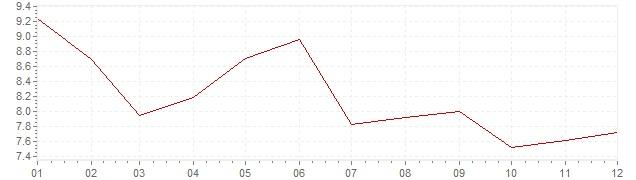 Gráfico – inflação na Turquia em 2005 (IPC)