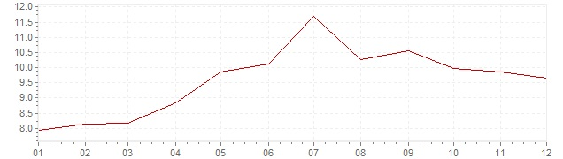 Chart - inflation Turkey 2006 (CPI)