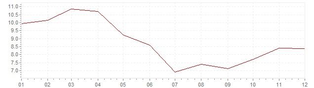 Chart - inflation Turkey 2007 (CPI)