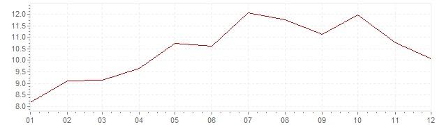 Gráfico – inflação na Turquia em 2008 (IPC)