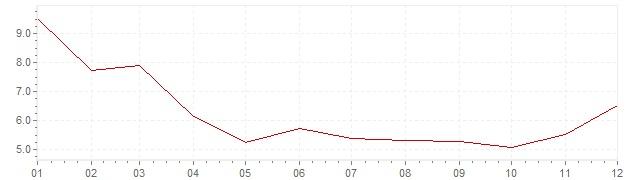 Gráfico – inflação na Turquia em 2009 (IPC)
