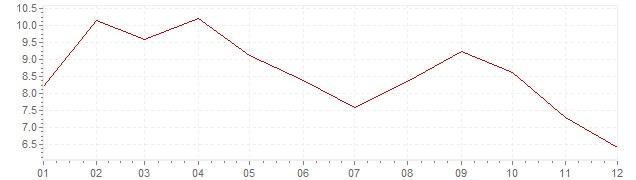 Gráfico – inflação na Turquia em 2010 (IPC)