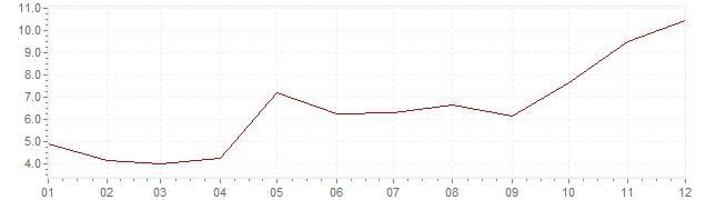 Gráfico - inflación de Turquía en 2011 (IPC)