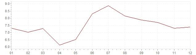 Graphik - Inflation Türkei 2013 (VPI)