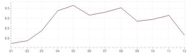 Grafico - inflazione Turchia 2014 (CPI)