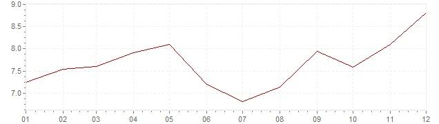 Gráfico – inflação na Turquia em 2015 (IPC)