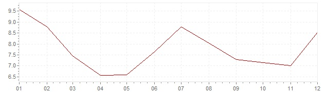 Graphik - Inflation Türkei 2016 (VPI)
