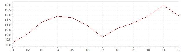 Graphik - Inflation Türkei 2017 (VPI)