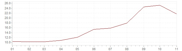 Gráfico – inflação na Turquia em 2018 (IPC)