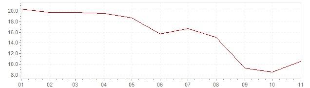 Graphik - Inflation Türkei 2019 (VPI)