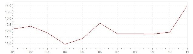 Graphik - Inflation Türkei 2020 (VPI)