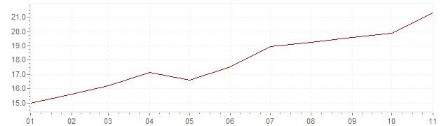 Gráfico – inflação na Turquia em 2021 (IPC)