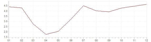 Grafico - inflazione Gran Bretagna 1957 (CPI)