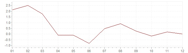 Chart - inflation Great Britain 1959 (CPI)