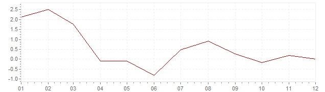Grafico - inflazione Gran Bretagna 1959 (CPI)