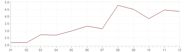 Gráfico - inflación de Gran Bretaña en 1961 (IPC)