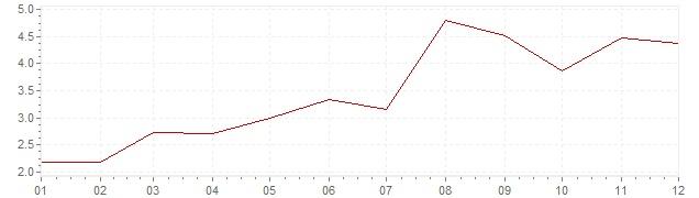 Graphik - Inflation Grande-Bretagne 1961 (IPC)