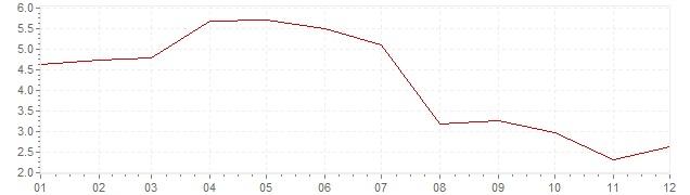 Graphik - Inflation Großbritannien 1962 (VPI)