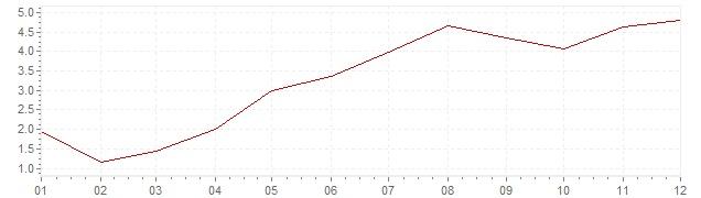 Gráfico - inflación de Gran Bretaña en 1964 (IPC)