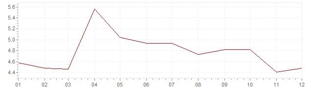 Graphik - Inflation Großbritannien 1965 (VPI)
