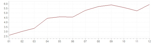 Chart - inflation Great Britain 1968 (CPI)