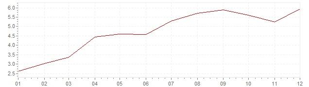 Graphik - Inflation Grande-Bretagne 1968 (IPC)