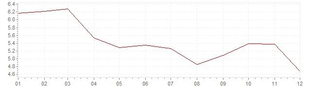 Gráfico - inflación de Gran Bretaña en 1969 (IPC)
