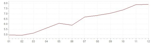 Gráfico - inflación de Gran Bretaña en 1970 (IPC)