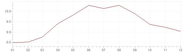 Graphik - Inflation Grande-Bretagne 1971 (IPC)