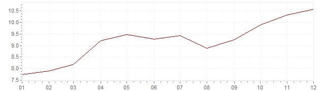 Gráfico - inflación de Gran Bretaña en 1973 (IPC)