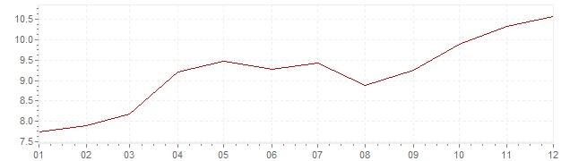 Graphik - Inflation Grande-Bretagne 1973 (IPC)