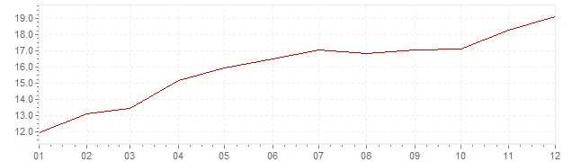 Chart - inflation Great Britain 1974 (CPI)