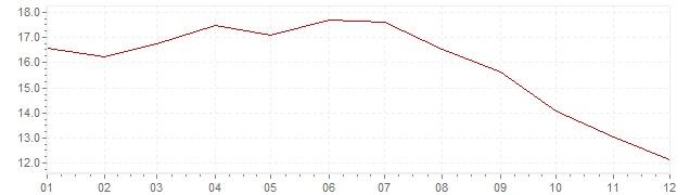 Graphik - Inflation Grande-Bretagne 1977 (IPC)
