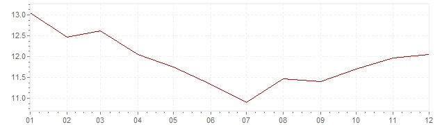 Chart - inflation Great Britain 1981 (CPI)