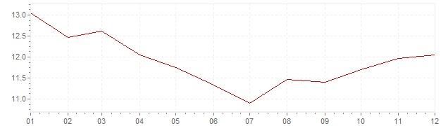 Graphik - Inflation Grande-Bretagne 1981 (IPC)