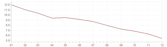 Graphik - Inflation Grande-Bretagne 1982 (IPC)