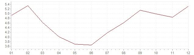 Gráfico – inflação na Grã-Bretanha em 1983 (IPC)
