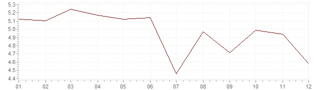 Chart - inflation Great Britain 1984 (CPI)