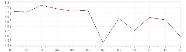 Grafico - inflazione Gran Bretagna 1984 (CPI)