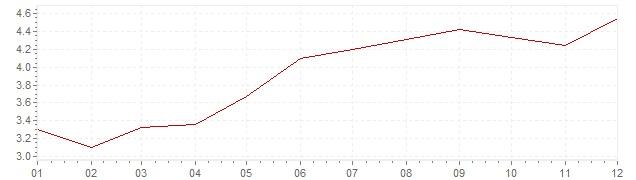Gráfico – inflação na Grã-Bretanha em 1988 (IPC)