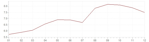 Chart - inflation Great Britain 1990 (CPI)